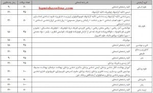 تعداد سوالات آزمون تخصصی دکتری ۹۲